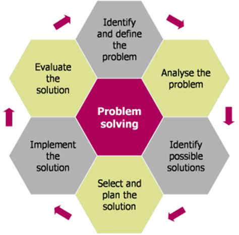 What do we need to know about the 4-step problem solving