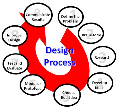 The Ultimate Problem-Solving Process Guide: 31 Steps and